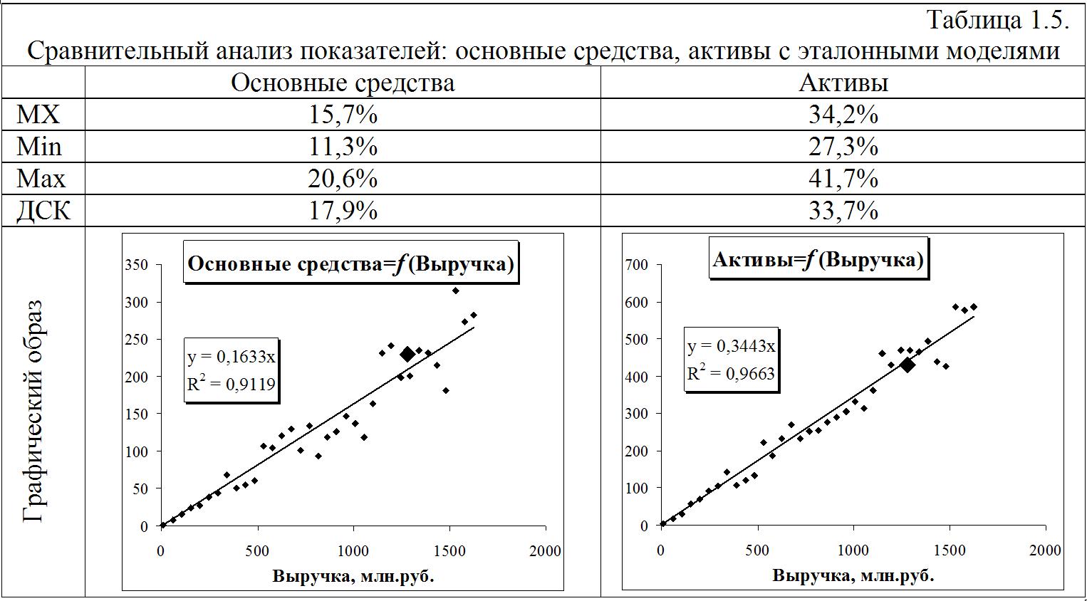 Статистика в строительстве 8 фотография